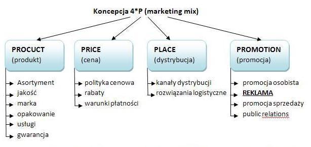 Marketing mix przykład