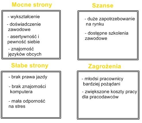 Analiza SWOT wzór