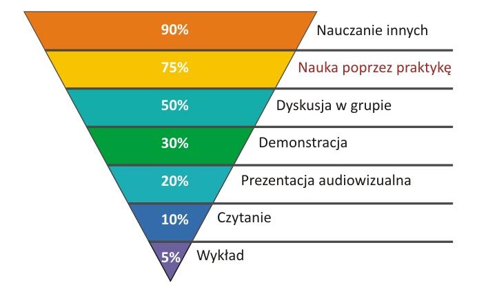 piramida pamięci