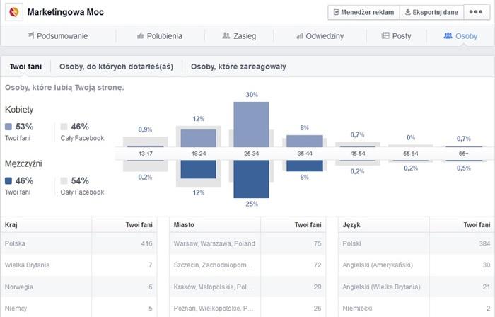 statystyki na fanpage